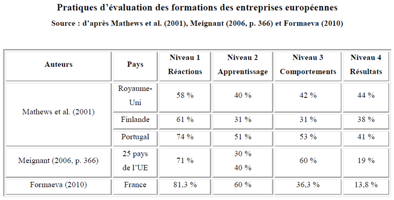 Pratiques-evaluation-formations-europe